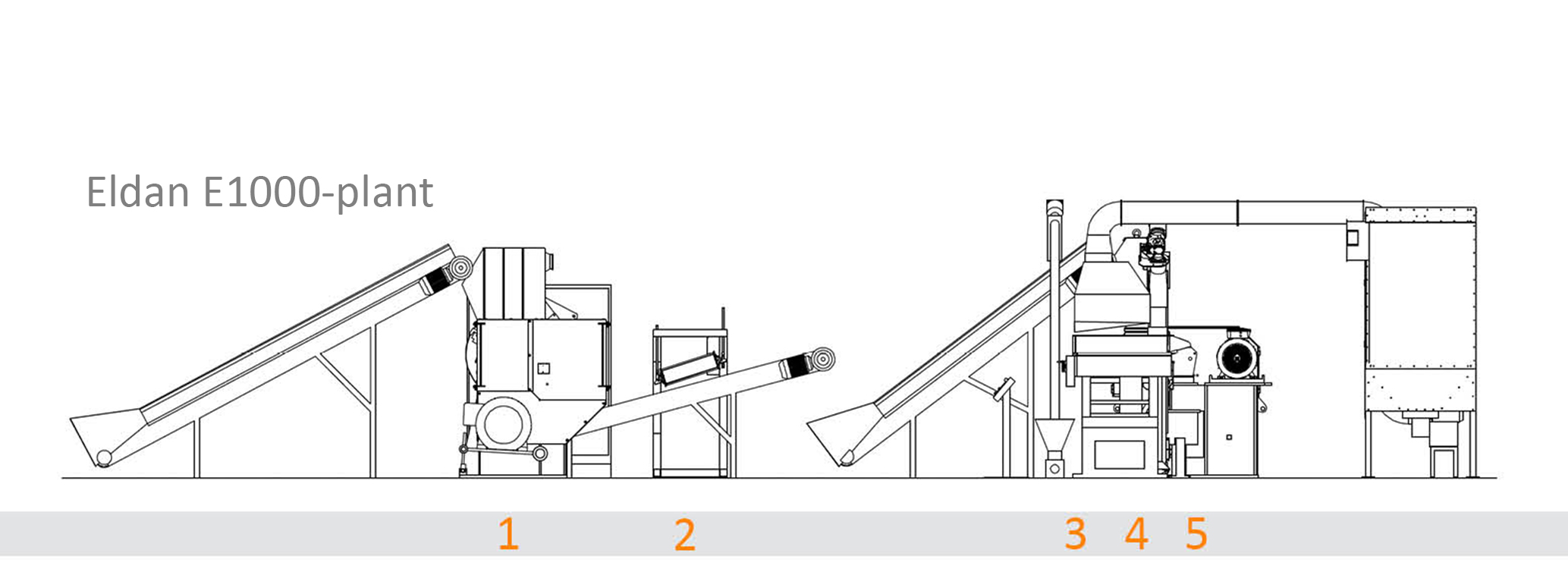 Cable recycling system and machines - sketch. E1000C