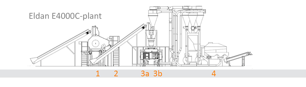Cable recycling system and machines - sketch. E4000C